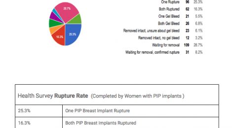 What is the PIP implant rupture rate?